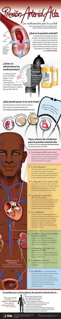 #Infoografia sone la hipertensión