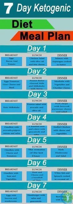 Fat Burning Meals Plan-Tips - Ketogenic Diet Meal Plan For 7 Days - This infographic shows some ideas for a keto breakfast, lunch, and dinner. All meals are very low in carbs but high in essential vitamins and minerals, and other health-protective nutrien Ketogenic Diet Meal Plan, Keto Diet Plan, Diet Meal Plans, Ketogenic Recipes, Diet Recipes, Paleo Diet, Recipies, Diet Foods, Atkins Diet