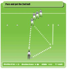 Try this soccer warm-up drill to get your players passing, moving, turning and dribbling with the ball. It has all the skill elements you need to get kids ready for a session on the training ground. - Soccer warm up drill for passing turning and dribbling Soccer Warm Up Drills, Soccer Passing Drills, Soccer Practice Drills, Soccer Warm Ups, Football Coaching Drills, Soccer Training Drills, Soccer Workouts, Soccer Skills, Soccer Tips