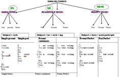 English Verb Tense Chart Short espanol   tenses chart