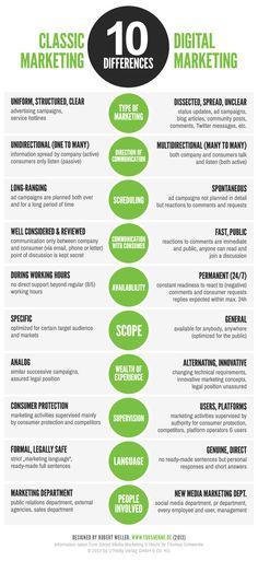 10 #Différences : Le #Marketing Traditionnel vs le #Digital Marketing (Infographie)