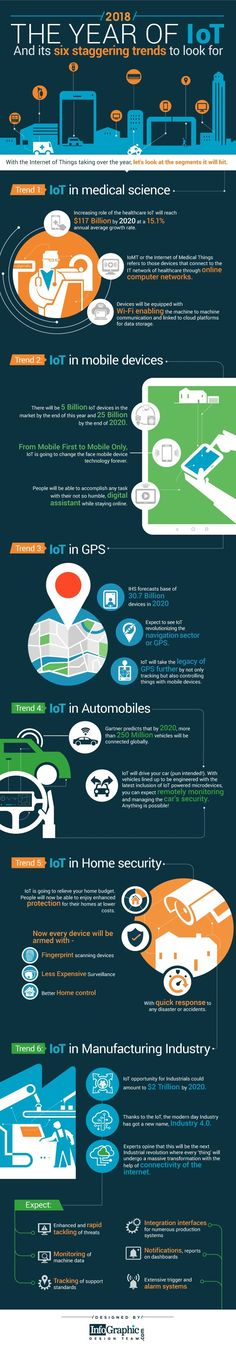 2018, The Year Of IoT, And Its Six Staggering Trends To Look For #Infographic #IOT