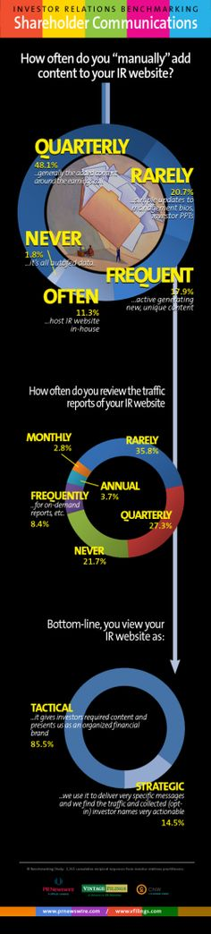 """Investor Relations benchmarking Q#4: How often do you """"manually"""" add content to your IR website?"""