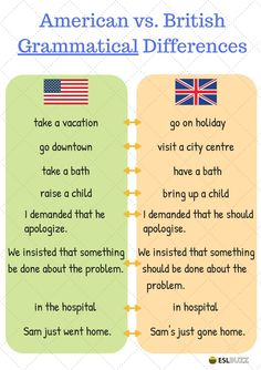 English learners are often confused about the difference between American and British English ...