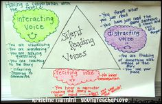 Great anchor chart for keeping track of your inside silent reading voice!