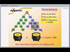 isagenix compensation plan.   With our team comes health, wealth, hope and leisure.   www.MyPartnerInProfit.com/challenge/?id=monday17   .