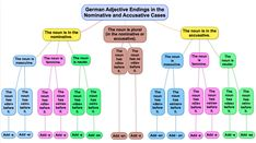 German Adjective Endings - Nominative and Accusative Cases