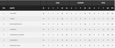 Se viene una fecha clave ante Lanús para nuestras Inferiores en AFA Club Atlético Talleres  Se juega la fecha 5 en la competencia más importante de inferiores en el país el sábado Talleres enfrentará a Lanús y será la penúltima jornada para nuestros juveniles en esta Zona 2 de clasificación. Luego deberán jugar ante Aldosivi quedando libres en la 7.  En el Predio de Lanús:4ta | 09 hs5ta | 11 hs6ta | 13 hs  En el Predio Nuccetelli:7ma | 09 hs8va | 11 hs9na | 13 hs  Así llegan  Será una fecha…