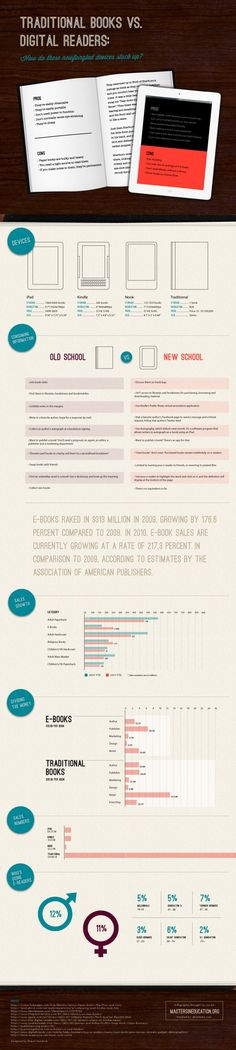 Books vs Digital Readers Review Infographic