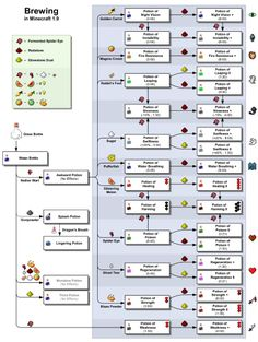 Brewing – Official Minecraft Wiki