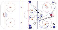 Hockey Drills, High Horse, Kids Sports, Horses, Coaching, Play, Chalkboard, Ice Hockey, Training