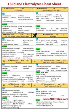 Nursing Mnemonics: Fluid and Electrolytes Cheat Sheet - NCLEX Quiz Nursing Study Tips, Nursing Labs, Med Surg Nursing, Nursing Lab Values, Nursing Exam, Nursing Assessment, Pharmacology Nursing, Pathophysiology Nursing, Mnemonics For Nursing