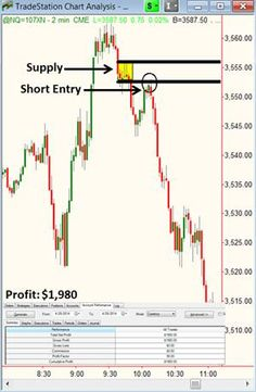 Horton The Elephant Would use Simple Logic to Trade | Online Trading Academy | Featured Article - Lessons From The Pro