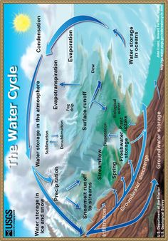 Water Cycle Comic Strip Project | Discover more ideas about Cycling