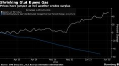 Speciale Natural Gas: i prezzi si incendiano! - Materie Prime - Commoditiestrading