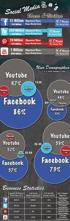 Social Media By The Numbers 10.2013 by www.business2community.com |webpixelkonsum — Konzepte für Online-Strategien