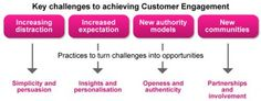 Key Challenges to achieving Customer Engagement Stakeholder Mapping, Digital Citizenship, Customer Engagement, Change Management, Communication, Improve Yourself, Insight, Challenges, Success
