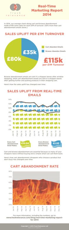 Real-time marketing report - 2016 Infographics and How to Guides - marketing report