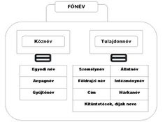 Grammar, Literature, School, Hungary, English, Heart, Sweet, Travel, Literatura