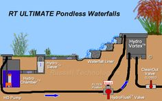 Learn how to build a pondless waterfall using our online resources. Contact us at 1-800-844-9314 to learn more about our great pond equipment and tutorials.