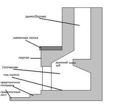 Diagram Of Rumford Fireplace Dimensions Llar De Foc Pinterest Construction