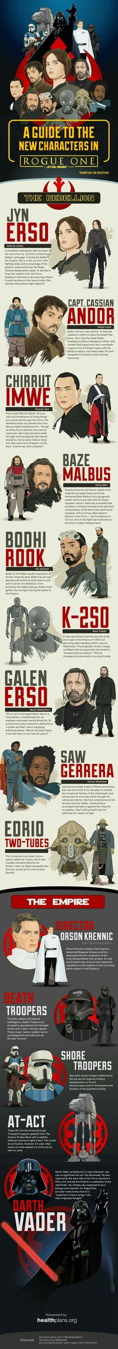 Rogue One Characters