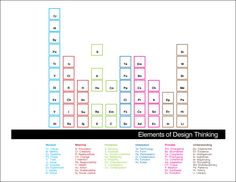 The Elements of Design Thinking.