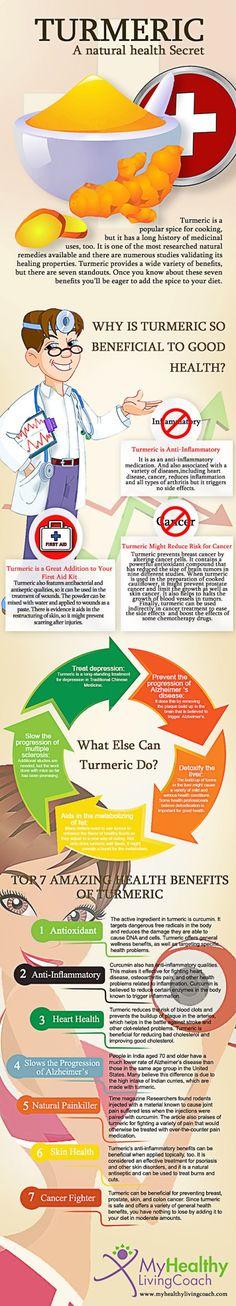 Health benefits of Turmeric, Infographic