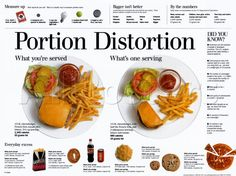Almost ANY restaurant serves portions far out of proportion (the general rule we use is this): As soon as you order your meal, immediately ask for two to-go boxes... you will find that most restaurants serve at least two, three, and sometimes four times the portions that you actually need... eat no more than half (or, a third, or one quarter) of the meal and take the rest home... and, if nothing else, just doing this also rolls back restaurant prices back to the the more affordable 1950's...