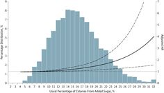 Adjusted Hazard Ratio (HR) of the Usual Percentage of Calories From Added Sugar for Cardiovascular Disease Mortality Among US Adults 20 Years or Older: National Health and Nutrition Examination Survey Linked Mortality Files, Childhood Obesity Facts, Heart Arteries, Sugar Consumption, Sugar Intake, National Health, Cardiovascular Disease, Plant Based Diet, For Your Health
