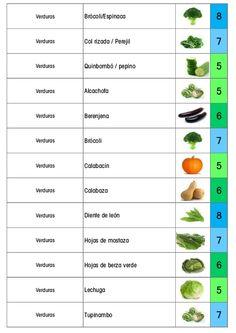 Verduras Apio / cebollín 5 Verduras Cebolleta / cilantro 5 Verduras Col 6 Verduras Colifor 6 Verduras Espárragos 7
