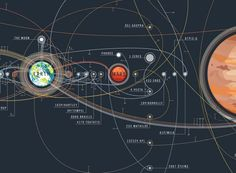 The Chart of Cosmic Exploration shows the paths of orbiters, rovers, etc. exploring our solar system