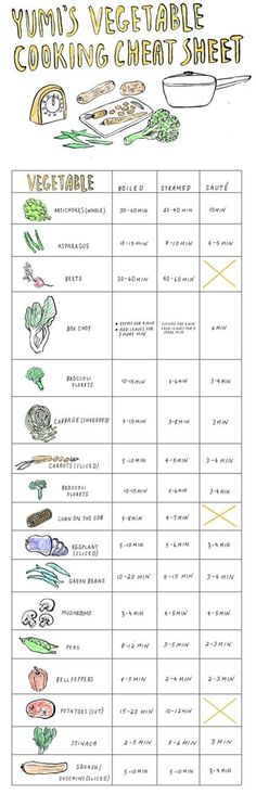 Helpful cheat sheet on how long to boil, steam saute different veggies.