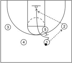 4 out 1 in motion offense begins with four perimeter players and one post player and includes continuity actions, quick hitting scoring options, and more. Basketball Plays, Basketball Drills, Out 1, Free Throw, Hoop, Coaching, Student, Basketball Workouts, Training