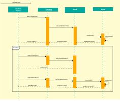 Sequence diagram template of library management system. Click the image to get all the important aspects of UML Sequence diagrams including sequence diagram notations, how to draw sequence diagrams, the usage of sequence diagrams and examples. Flow Diagram Example, Data Flow Diagram, Workflow Diagram, Sequence Diagram, Image Sequence, Spider Diagram, Car Drawing Easy, State Diagram, Activity Diagram