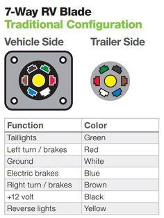 7 blade trailer wiring diagram on big tex 13 best    trailer       wiring       diagram    images    trailer       wiring     13 best    trailer       wiring       diagram    images    trailer       wiring
