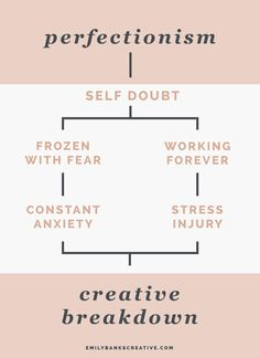 """The flow chart of creative perfectionist burnout looks a little bit like this.I have to keep telling myself """"You are a Type 1 and a secondary can't allow the negative aspects of your tertiary 4 to take over your life and make you miserable! Get Your Life, Emotional Intelligence, Art Therapy, Stress And Anxiety, Self Help, Psychology, How To Find Out, Encouragement, Inspirational Quotes"""