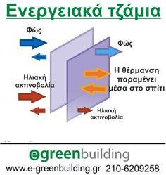 Εξοικονόμηση ενέργειας με ενεργειακά τζάμια