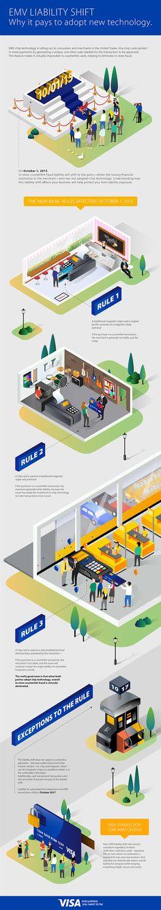 Visa EMV Card Infographics on Behance by Annika de Korte