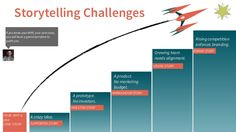 storytelling challenges at different points of start up journey