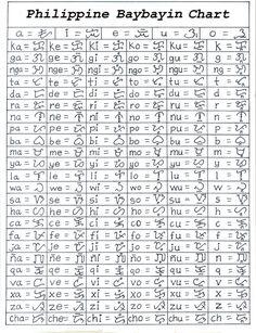 philippine baybayin chart _2006-7-2009 version | using livan… | Flickr Alphabet Code, Alphabet Symbols, Hand Lettering Alphabet, Words Wallpaper, Alphabet Wallpaper, Philippines Tattoo, Alibata, Filipino Words, Original Iphone Wallpaper