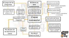 Infografía sobre el Cierre de Ventas.