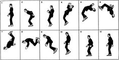 Text Fig. 5 - Local Action. Backward Somersault in which the Figure returns to same location as on the start.