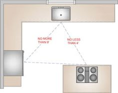 "Island Kitchen Floor Plan With Work Triangle there is a minimum 48"" aisle for two-cooks in a kitchen. sometimes"