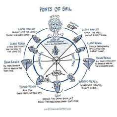 Points of sail