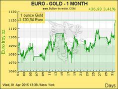 Goldpreis Euro   7 Tage