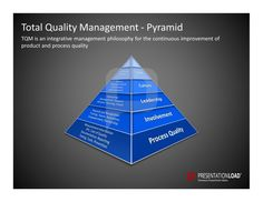 Total-Quality Management PowerPoint Templates: TQM is an integrative management philosophy for the continuous improvement of product and process quality.  #presentationload  www.presentationl...