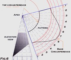 Developing a pattern for a cone with a pitch using radial line development Sheet Metal Shop, Sheet Metal Work, Sheet Metal Drawing, Metal Roof Coating, Sheet Metal Fabrication, Cry Anime, Anime Art, Metal News, Elevation Drawing