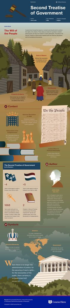 This infographic on Second Treatise of Government is both visually stunning and informative! World History Classroom, Ap World History, Book Infographic, Infographics, Famous Books, Political Quotes, Grammar And Vocabulary, Academic Writing, Book Study