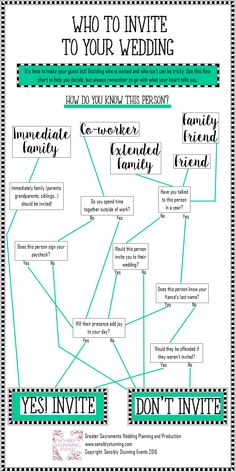 If you need help deciding who to invite to your wedding, use this flow chart. Should you invite all of your extended family to your wedding? What about family friends? Click for a free download.